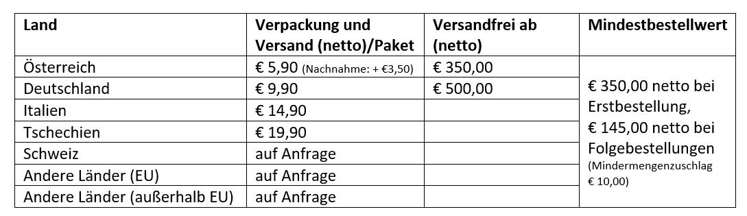 Versandkosten-Wiederverkaufer
